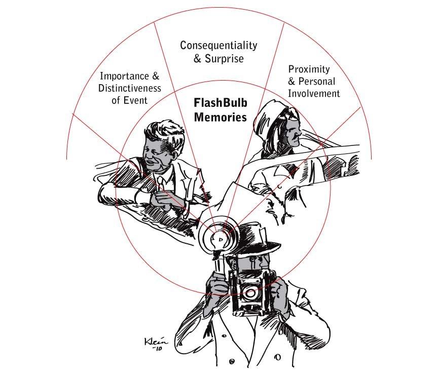 FLASHBULB MEMORIES E MEMORIE TRAUMATICHE, UN APPROFONDIMENTO